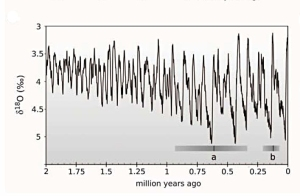 "FIG. 2: Temperature data for the Pleistocene to present day, as determined from benthic stable isotopes (Lisiecki & Raymo 2005), and speciation events in bears. From Hailer et al. (2012): ""a"" denotes the origination of the polar bear lineage and ""b"" the diversification of extant brown bear lineages. Shaded gray bars are 95% credibility intervals; black lines denote median estimates."""