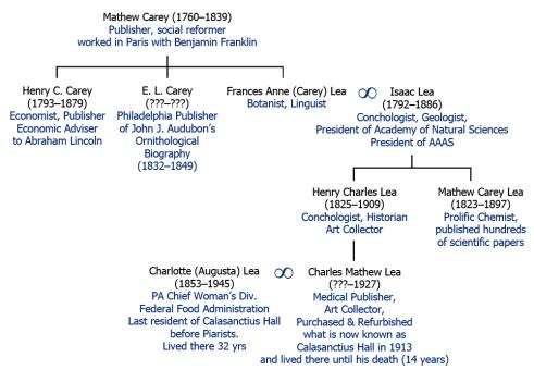 CAREY-LEA-FamilyTREE
